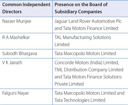 Report on Corporate Governance   Tata Motors Annual Report 2014-15