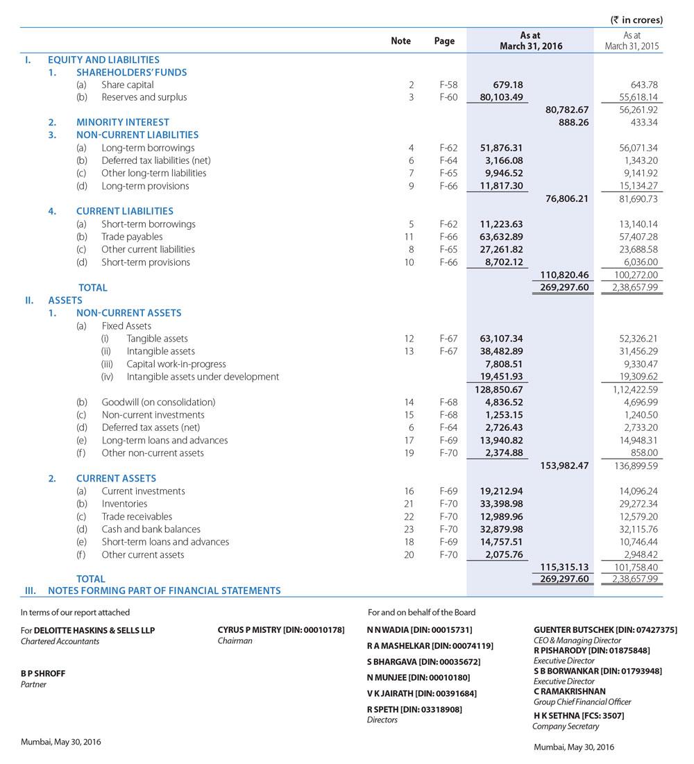 Balance Sheet | Tata Motors Annual Report 2015-16