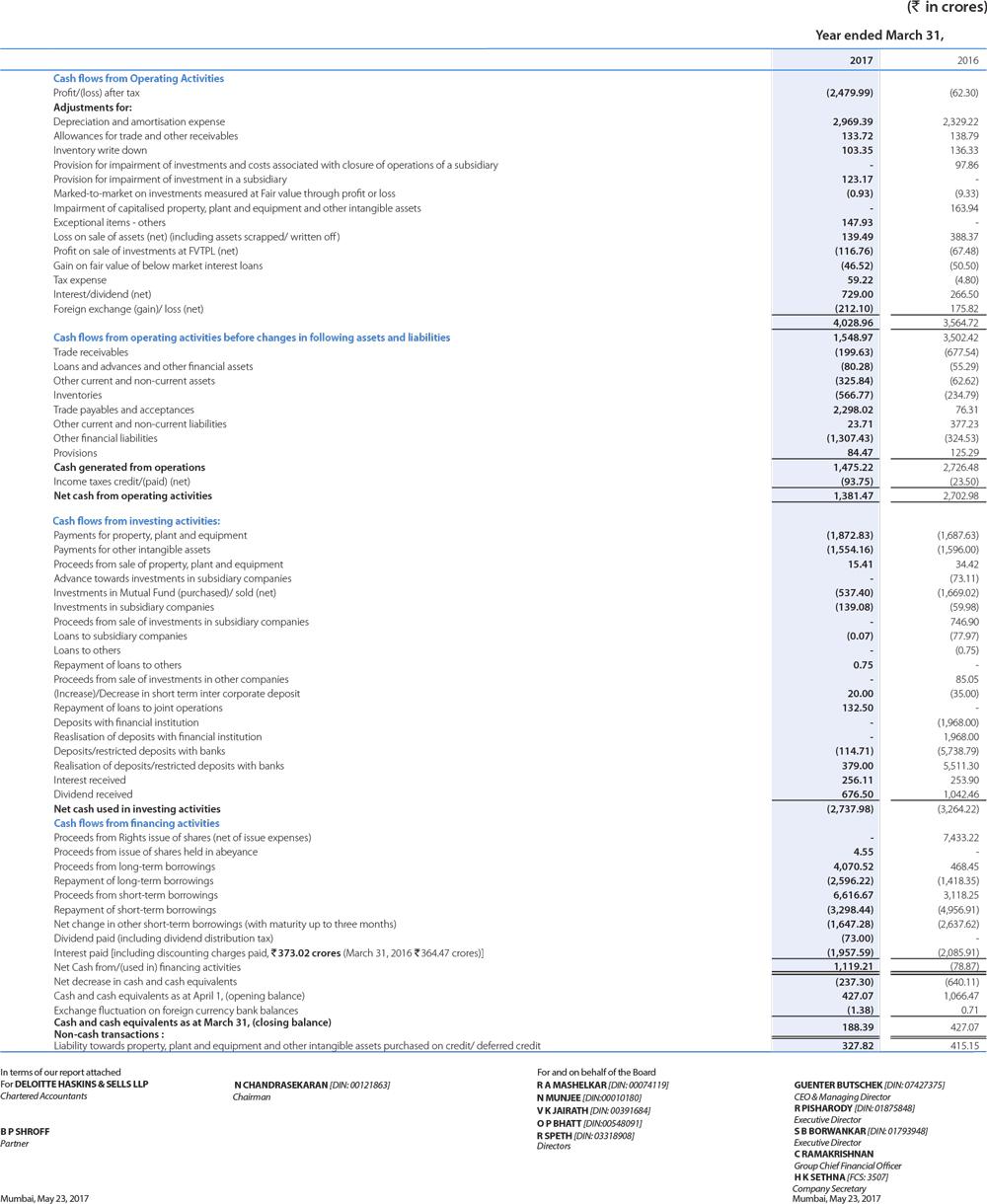 cash flow statement tata motors annual report 2016 17